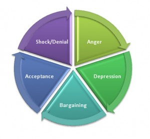 an overview of the aspects of the grieving process in psychology Summary grief is a normal life process 5 stages of grief: denial, anger, bargaining, depression and acceptance educate patient and family about these stages and what may occur during the grief process be aware of risk factors that can lead to poor outcomes: sudden loss, poor health, history of psychiatric illness etc.