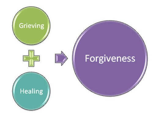 What Everyone Ought to Know About the Forgiveness Process